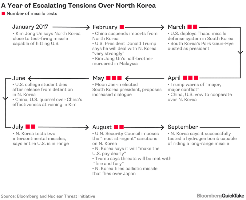 diagram of excalating North Korea Tensions